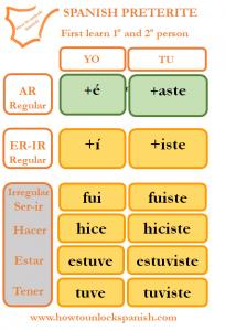 aprender-learn-preterito-indefinido-preterite-easy-facil-primera-y-segunda-persona-first-and-second-person-fui-hice-estuve-tuve-pasado-past