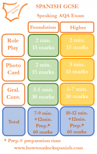 speaking-gcse-exam-aqa-foundation-higher-role-play-photo-card-general-conversation-total-preparation-time-4