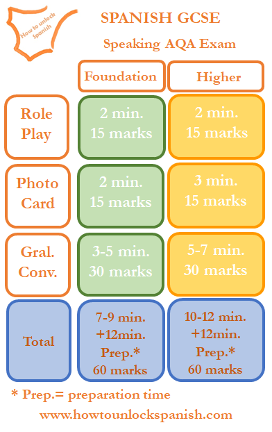 speaking-gcse-spanish-time-minutes-marks-foundation-higher-role play-photo card-general conversation