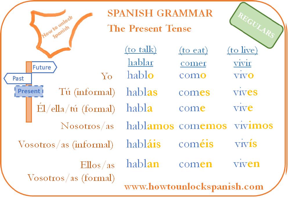 spanish-tense-verb-present-regular-examples-el-presente-de-indicativo-tres-ejemplos-de verbos-hablar-comer-vivir-to live-to eat-to talk