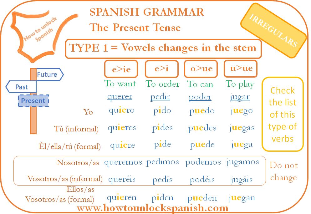 irregulars-present-tense-change-vowel-stem-presente-de-indicativo-irregulares-cambio-vocálico-querer-pedir-poder-jugar-to want-to order-to can- pto play