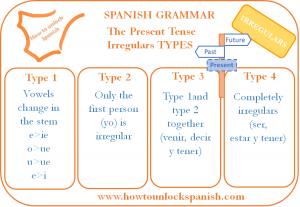Irregular verbs Spanish Present Tense
