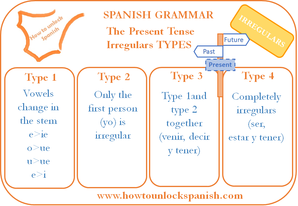 Irregular Verbs Spanish Present Tense How To Unlock Spanish