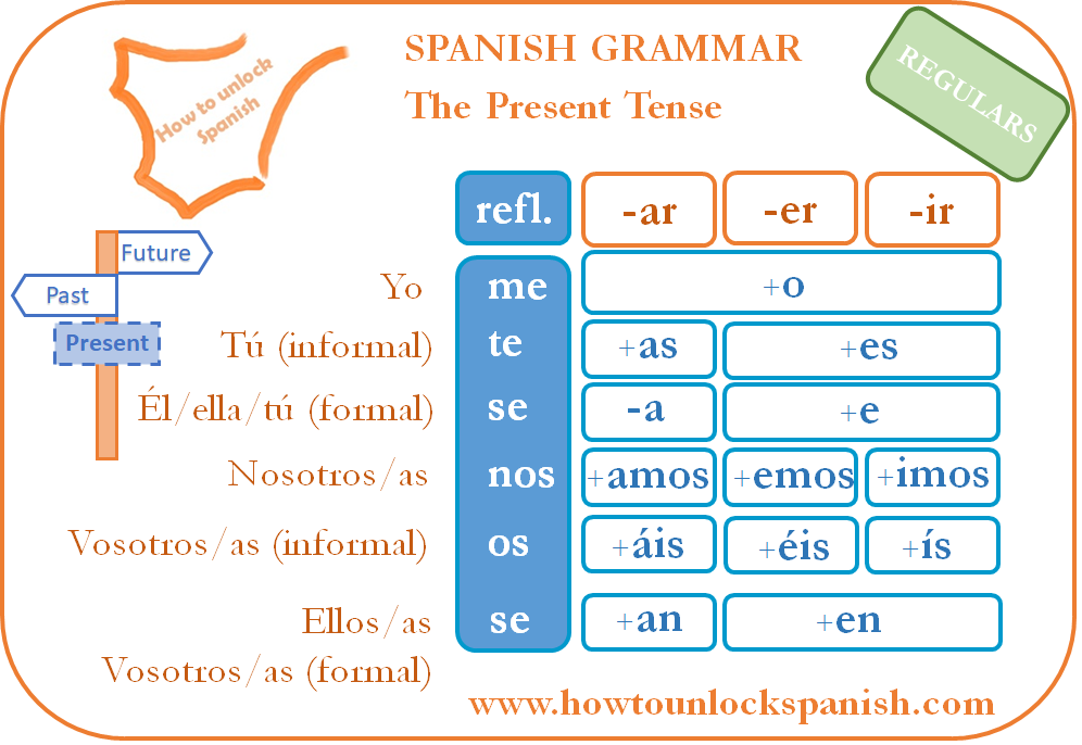 The Present Spanish Tense How To Unlock Spanish