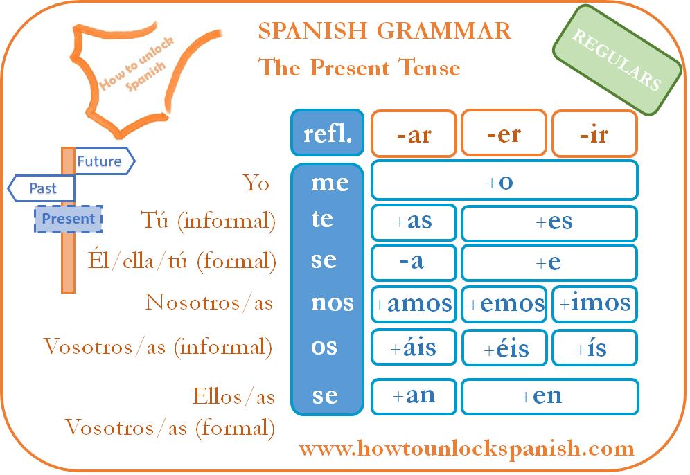 present-spanish-regular-pattern-verb-patrón-español-el-presente-de-indicativo-conjugar-conjugate