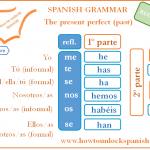 Read more about the article El pasado presente perfecto