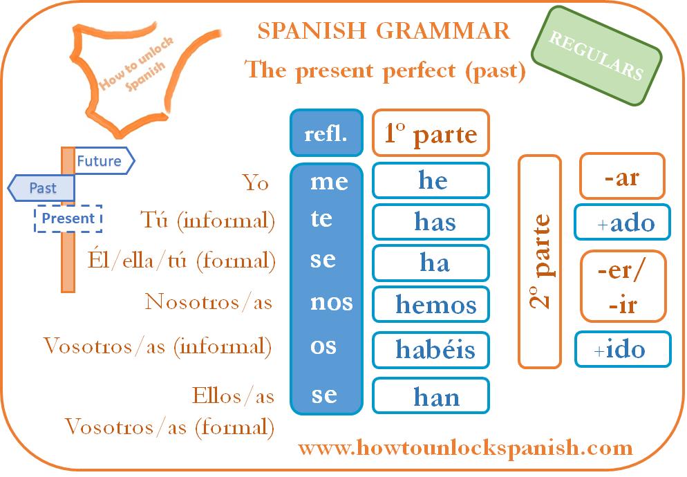presente-perfecto-el-pasado-past-perfect-present-how-to- form-it-conjugate-conjugar-como-formar-el presente-perfecto