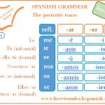 Read more about the article Practicar el pretérito indefinido