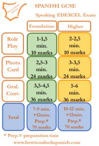 edexcel-speaking-gcse-spanish-exam-marks-and-timings