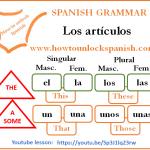 Read more about the article Los artículos
