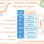 Read more about the article El pasado pluscuamperfecto