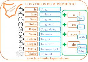 Read more about the article Los verbos de movimiento