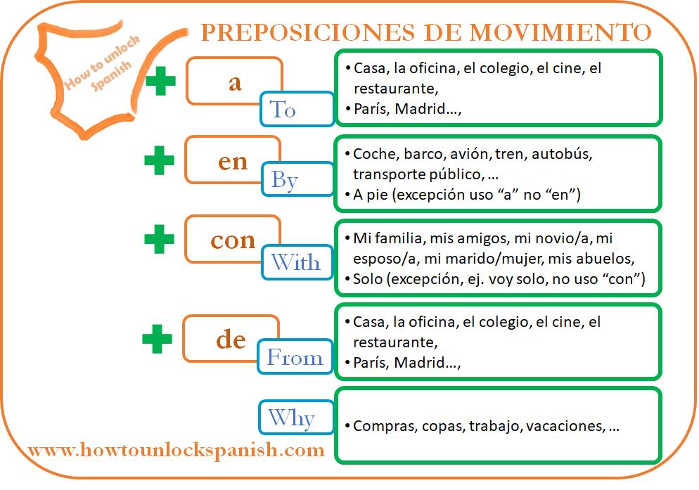 los-verbos-de-movimiento-preposiciones-movimiento-verbs-movement-ir-volver-llegar-A-CON-DE-POR