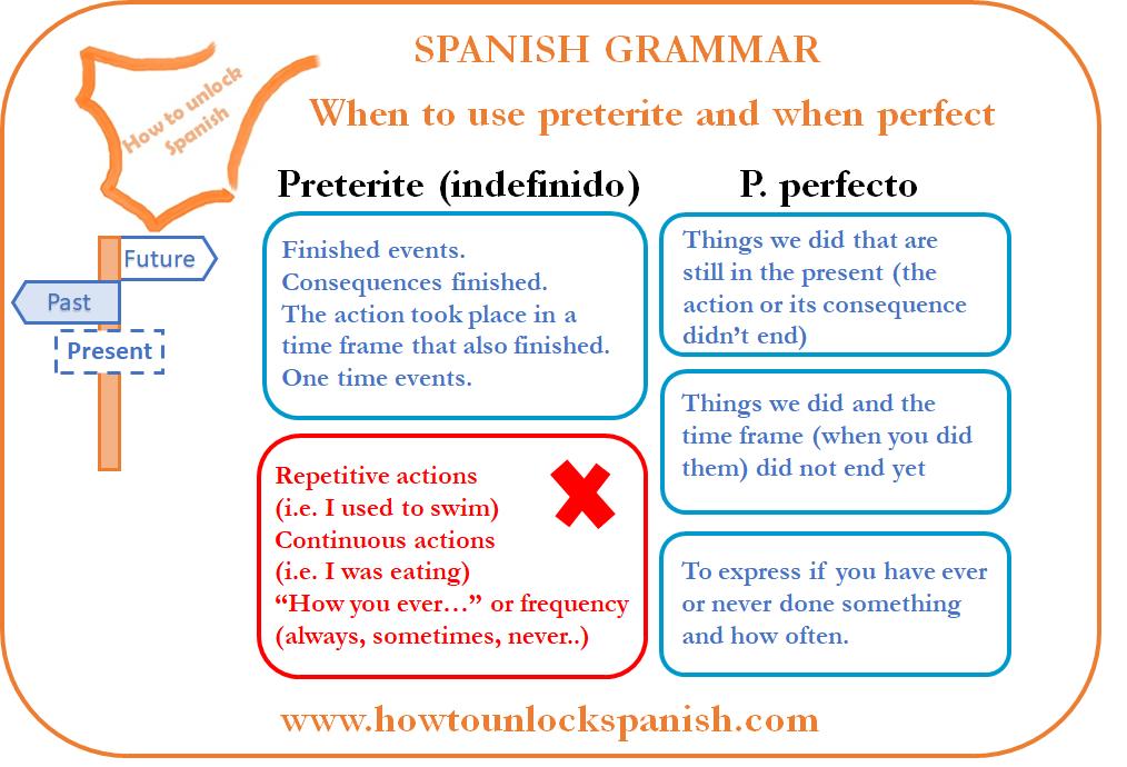 when-to-use-each-past-imperfect-perfect-preterite-indefinido-cuando-usar-cada-pasado-español-gramatica-spanish-grammar-