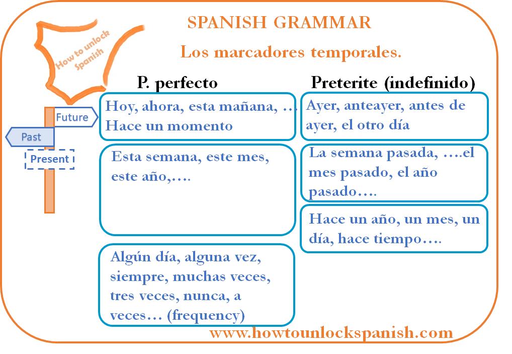 when-to-use-each-past-marcadores-temporales-time-frame-perfect-preterite-indefinido-cuando-usar-cada-pasado-español-gramatica-spanish-grammar-