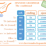 Read more about the article Condicional simple – I would