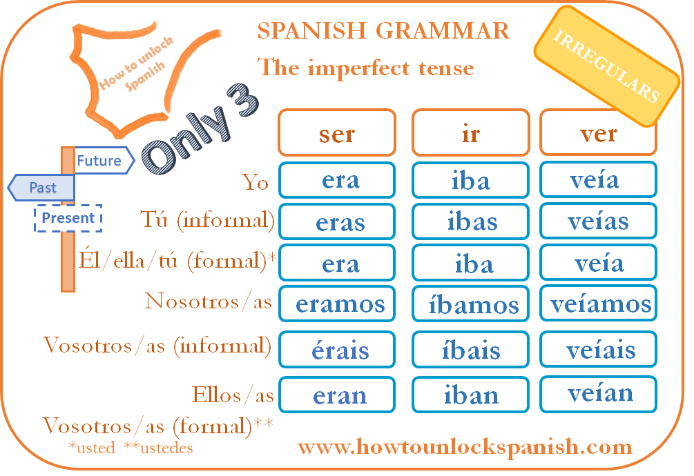 the-only-three-irregulars-imperfect-tense-los-tres-irregulares-del-imperfecto-spanish-grammar-learn-spanish-past-tense