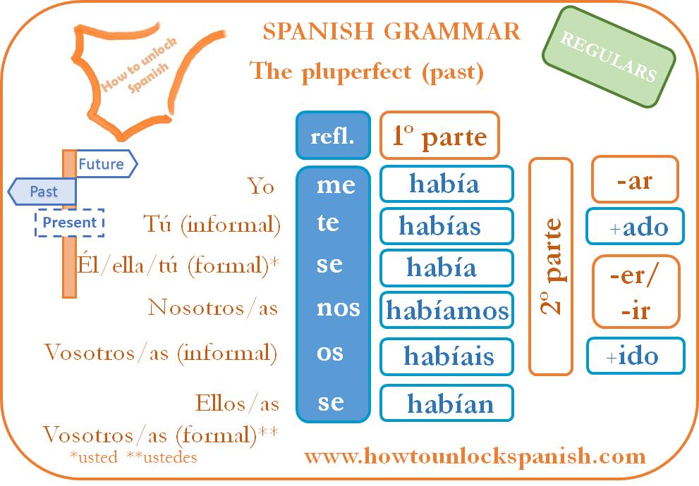 conjugación-conjugar-conjugate-pluperfect-pluscuamperfecto-spanish-grammar-gramática-española-el-pasado-the-past-tense