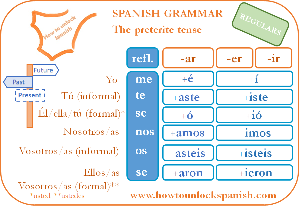 conjugar-conjugate-preterite-tense-el-pretérito-tiempo-pasado-gramática-española-spanish-grammar-endings