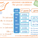 Read more about the article El presente continuo