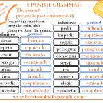 Read more about the article Los irregulares del presente continuo