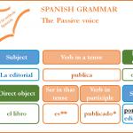 Read more about the article La voz pasiva