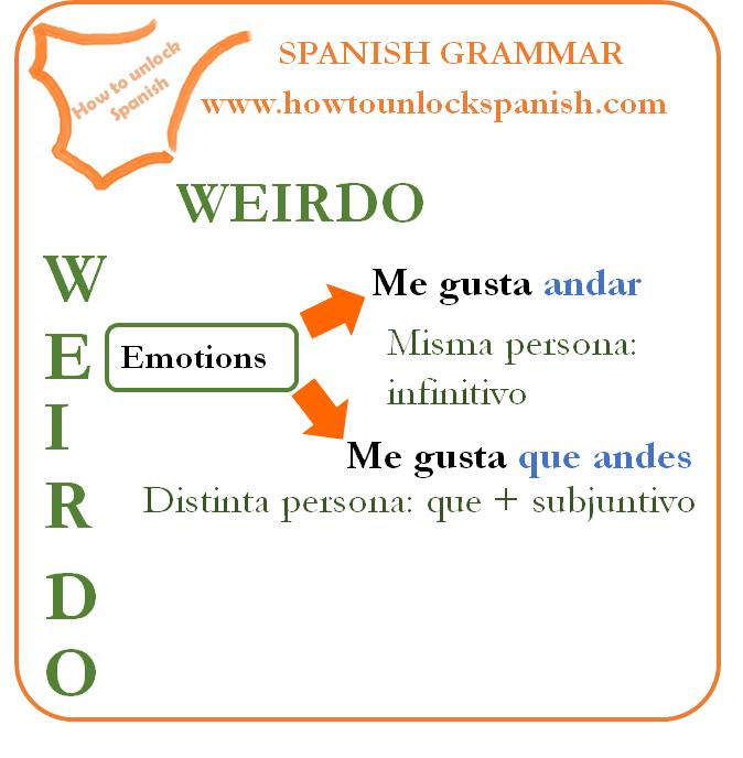 subjuntivo-subjunctive-me gusta-me encanta-me interesa