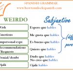 """Read more about the article El subjuntivo """"WEIRDO"""""""