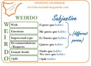 """El subjuntivo """"WEIRDO"""""""