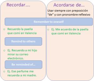 Read more about the article Recordar, acordarse y acordar