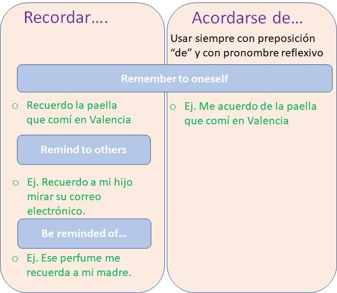 recordar- acordarse-recordar-cuando-usar-howtounlockspanish-learnspanish-learnspanishfast