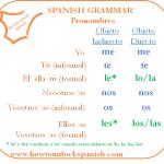 Pronombres objeto directo e indirecto