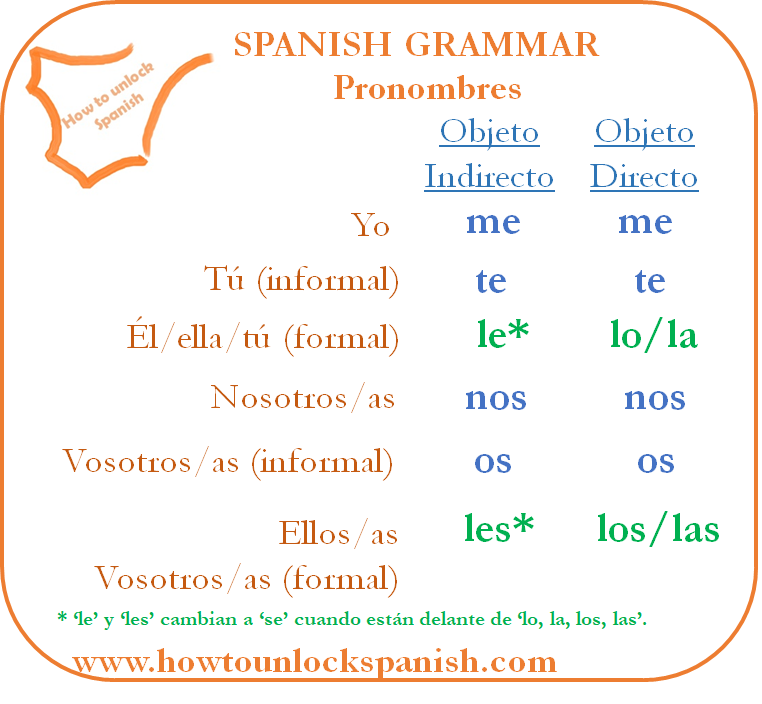 direct-indirect-pronoun-indirecto-directo-pronombre-indirecto-objeto-object-me-te-le-nos-os-les-learnspanish-learn-spanish-grammar-gramática