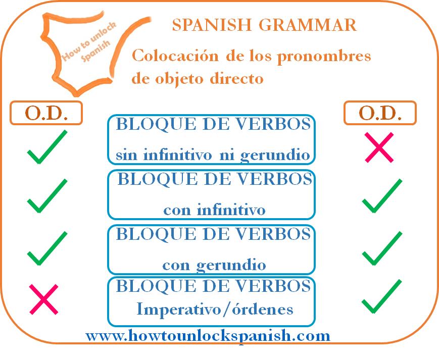 objeto-directo-direct-pronoun-colocation-colocar-where-donde