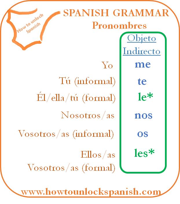 indirect-pronoun-pronombre-indirecto-objeto-object-me-te-le-nos-os-les-learnspanish-learn-spanish-grammar-gramática