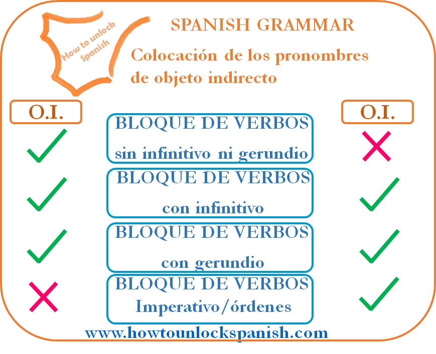 objeto-indirecto-indirect-pronoun-colocation-colocar-where-donde