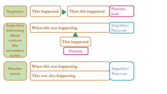 preterite-imperfect-when-to-use-pretérito-imperfecto